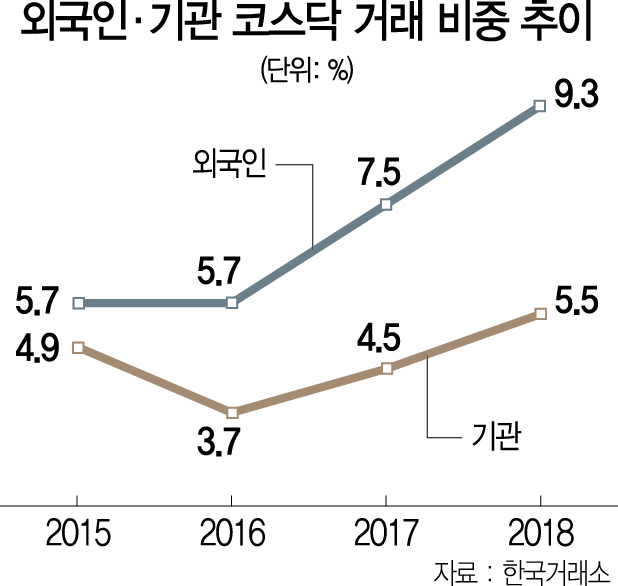 외국인, 작년 기관보다 코스닥 투자 늘렸다