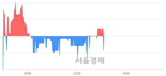 코디케이디앤아이, 매수잔량 423% 급증