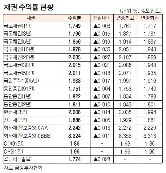 [표]채권 수익률 현황(2월 12일)