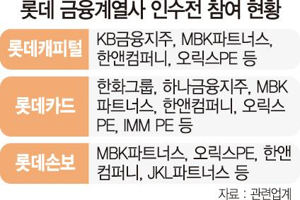 롯데 금융계열 통매각땐 MBK 유리 캐피탈은 KB···카드는 하나가 눈독