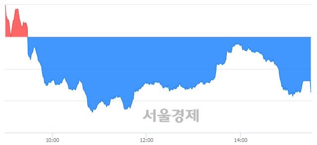 [마감 시황]  외국인과 기관의 동반 매도세.. 코스닥 730.58(▼2.89, -0.39%) 하락 마감