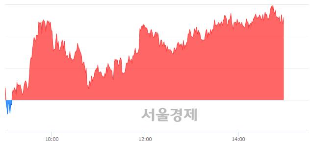오후 3:00 현재 코스피는 49:51으로 매수우위, 매도강세 업종은 음식료품업(0.65%↓)