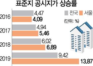 명동땅 100%·강남 23%↑...稅폭탄 현실로
