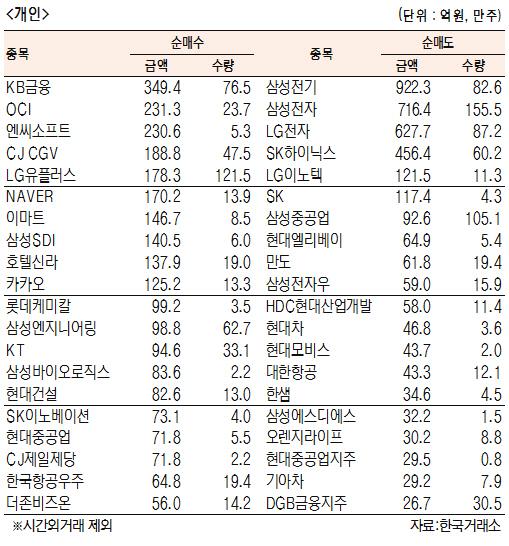 [표]유가증권 기관·외국인·개인 순매수·도 상위종목(2월 12일)
