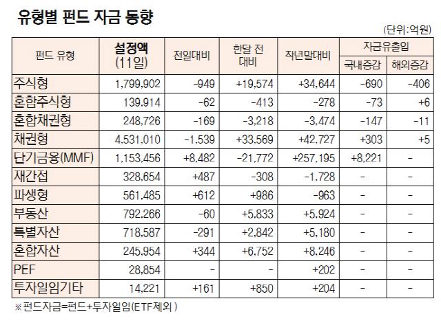 [표]유형별 펀드 자금 동향(2월 11일)