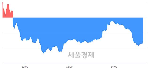 오후 3:20 현재 코스닥은 51:49으로 매도우위, 매수강세 업종은 통신서비스업(0.07%↑)
