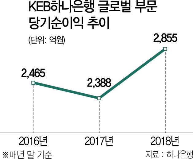 [금융, 신남방정책 든든한 파트너로]KEB하나銀, IB 딜도 현지서 바로 결정...대출 자산 70%가 외국 기업