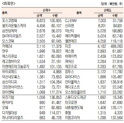 [표]코스닥 기관·외국인·개인 순매수·도 상위종목(2월 12일-최종치)