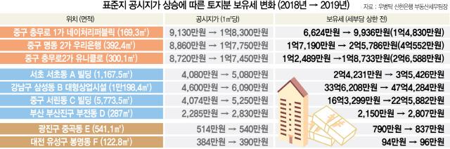 [표준지 공시지가 9.42% 상승]24.5% 오른 서초빌딩 토지세 2억4,231만원 → 3억5,426만원