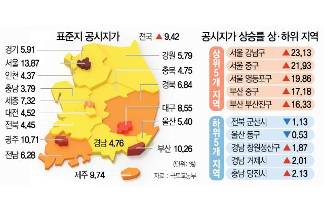 [표준지 공시지가 9.42% 상승]고가 땅 현실화율 70%로 올려...명동 중심상업지 ㎡당 1억 돌파