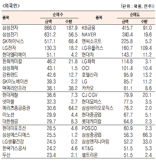 [표]유가증권 기관·외국인·개인 순매수·도 상위종목(2월 12일-최종치)