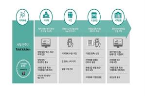 KT, 김포시와 함께 블록체인 기반 지역화폐 만든다