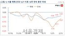 서울 매매ㆍ전세값 10주 연속 동반 하락..2012년 이후 7년만에 처음