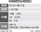 [펀드줌인]미래에셋인도채권펀드, 印 우량 국공채 투자...3개월 수익률 3.82%