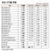 [표]채권 수익률 현황(2월 15일)