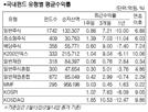 [서경펀드닥터] 해외 훈풍에 코스피·코스닥 모두 상승…국내 주식형 1.11% 올라