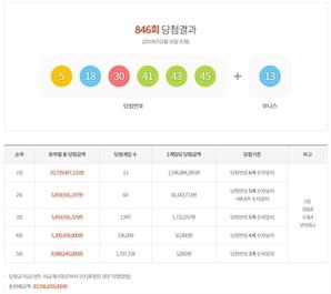 '로또 846회 당첨번호' 1등 총 13명 16억씩 수령...서울 신림서 수동 당첨자 3명 나와 '이런 우연이!'