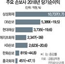車보험 손해율 악화에…손보사 '실적쇼크'