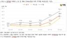 지방 아파트 51.3%, 전국 38.6%  2년 전 전셋값보다 하락...깡통전세 위험 확산