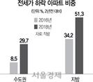 지방 51%·수도권 39% 2년전보다 전셋값 하락