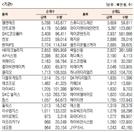 [표]코스닥 기관·외국인·개인 순매수·도 상위종목(2월 19일)