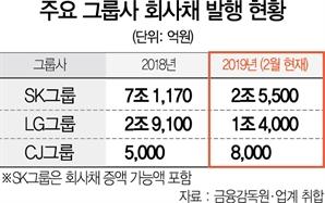 [시그널]  1·2월 발행 작년 절반 육박...식을줄 모르는 회사채 열기