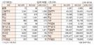 [표]투자주체별 매매동향(2월 19일)