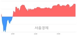 [마감 시황]  외국인 매수 우위.. 코스닥 748.05(▲2.72, +0.36%) 상승 마감