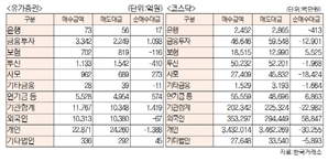 [표]투자주체별 매매동향(2월 19일-추정치)