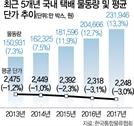 """[CJ대한통운 """"택배비  27년만에 첫 인상]택배비 제값 받기 가속화"""