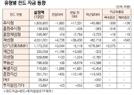 [표]유형별 펀드 자금 동향(2월 19일)