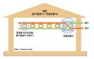 GS건설, 환기 필요없는 공기청정시스템 개발