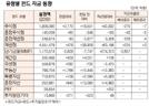 [표]유형별 펀드 자금 동향(2월 20일)