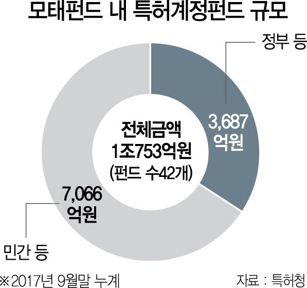 한국형 특허괴물'(?)...진화하는 지식재산 투자
