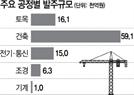 LH, 올 10조1,000억 발주