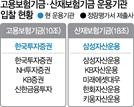 '28조 고용기금' 막 오른 운용 쟁탈전