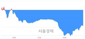 [마감 시황]  외국인과 기관의 동반 매도세.. 코스닥 743.38(▼3.95, -0.53%) 하락 마감