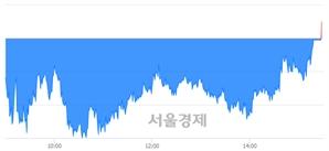 [마감 시황]  기관 매수 우위.. 코스피 2230.50(▲1.84, +0.08%) 상승 마감