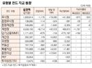 [표]유형별 펀드 자금 동향(2월 21일)