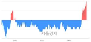 <코>유비쿼스홀딩스, 3.24% 오르며 체결강도 강세로 반전(125%)