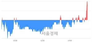 <유>용평리조트, 3.08% 오르며 체결강도 강세 지속(124%)