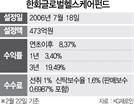 [펀드줌인] 제약 등 섹터 비중 고르게 편입...3년 수익률 19%