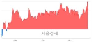 <유>선도전기, 3.11% 오르며 체결강도 강세 지속(121%)