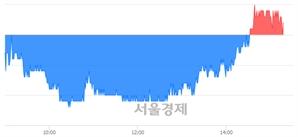 <유>케이씨텍, 매수잔량 617% 급증