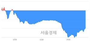 오후 3:20 현재 코스닥은 49:51으로 매수우위, 매수강세 업종은 비금속업(1.55%↓)