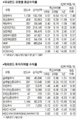 [머니+ 서경펀드닥터] 변동성 장세 속 국내 증시 상승세에 국내 주식형 편드 0.28% 올라