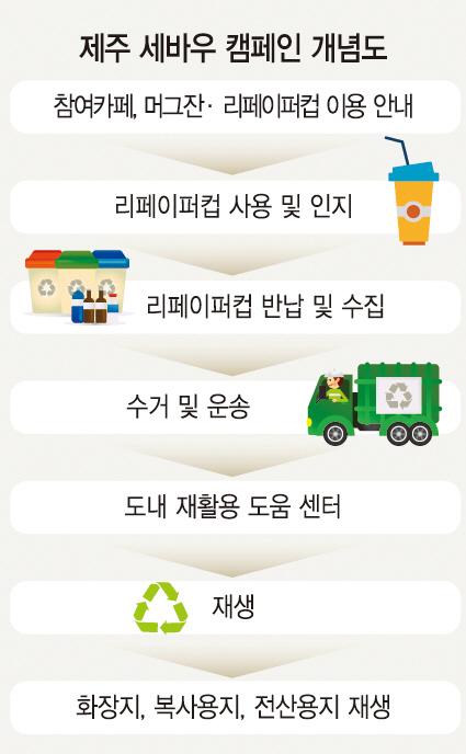 [ECO&LIFE 세상을 바꾸는 우리]100% 재활용 종이컵으로 자원순환…'지속가능 삶' 있는 제주로
