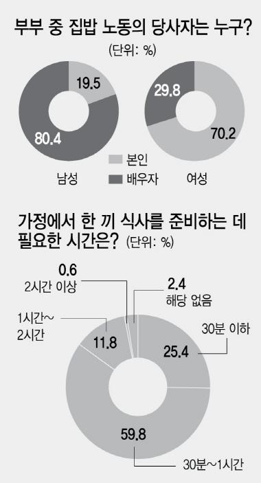 [행복한 식탁이 옵니다] '아내가 식사 준비한다' 76%...여전한 주방 불균형