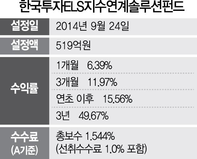 [펀드줌인] 한국투자ELS지수연계솔루션 펀드