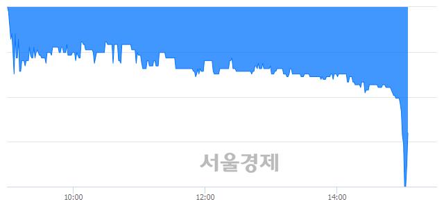 코서연탑메탈, 매수잔량 342% 급증